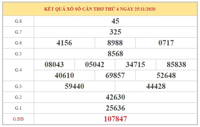 Phân tích KQXSCT ngày 2/12/2020 dựa trên kết quả kì trước