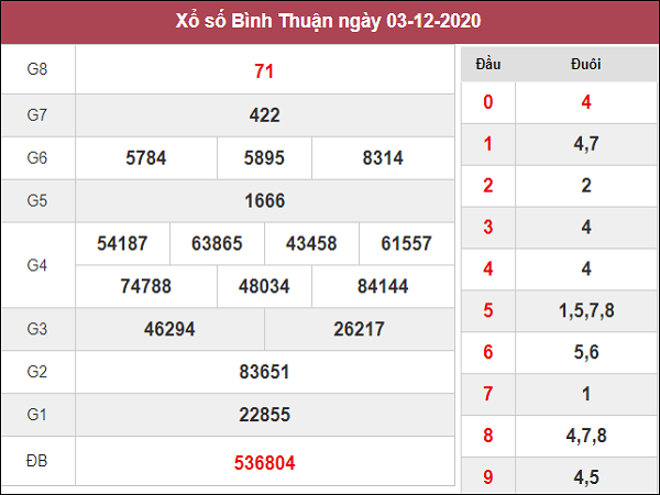 Phân tích kqxs Bình Thuận ngày 10/12/2020 chốt số dự đoán