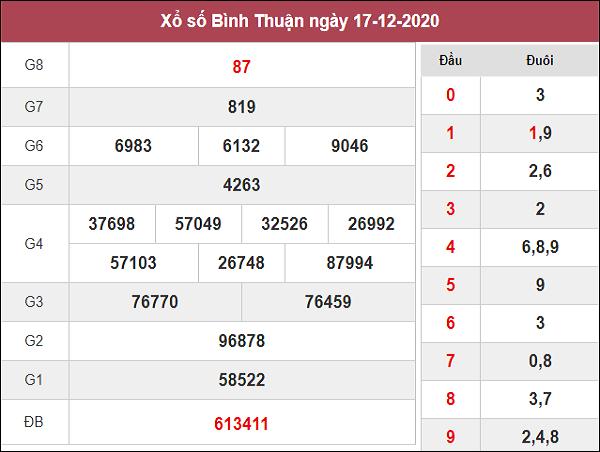 Phân tích kqxs Bình Thuận ngày 24/12/2020 chốt số dự đoán