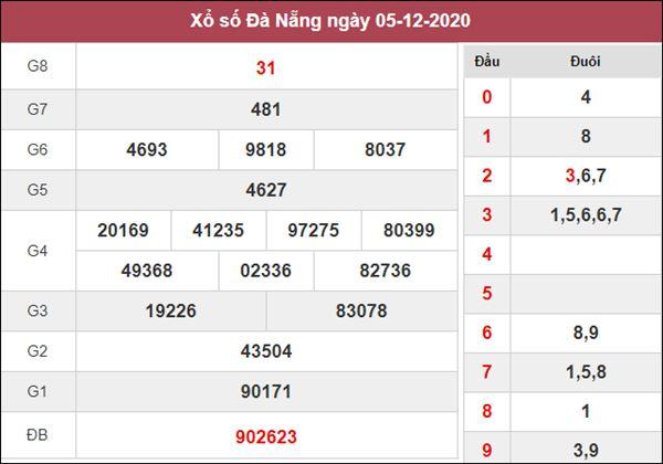Phân tích XSDNG 9/12/2020 chốt lô VIP Đà Nẵng thứ 4
