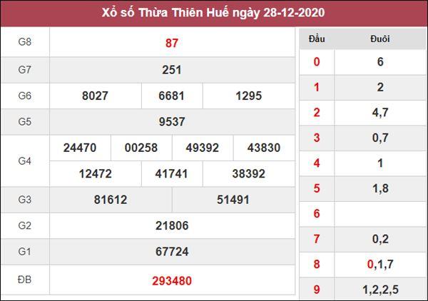 Phân tích XSTTH 4/1/2021 chốt số đẹp giờ vàng Huế thứ 2