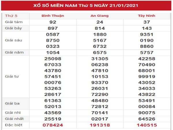 Phân tích loto gan kết quả XSMN 28/1/2021 hôm nay