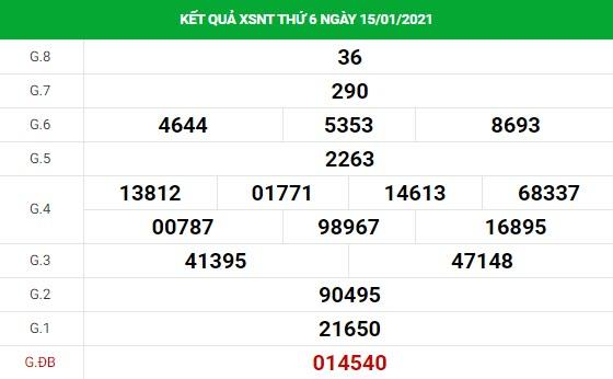 Phân tích kết quả XS Ninh Thuận ngày 22/01/2021