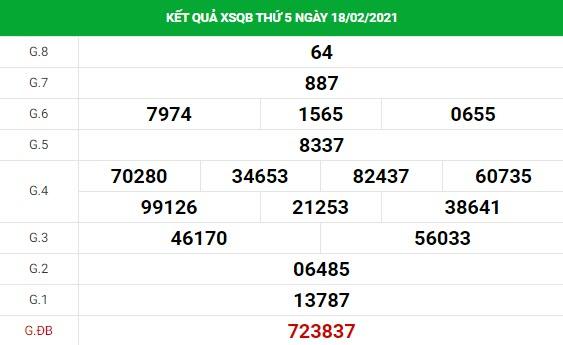 Phân tích kết quả XS Quảng Bình ngày 25/02/2021