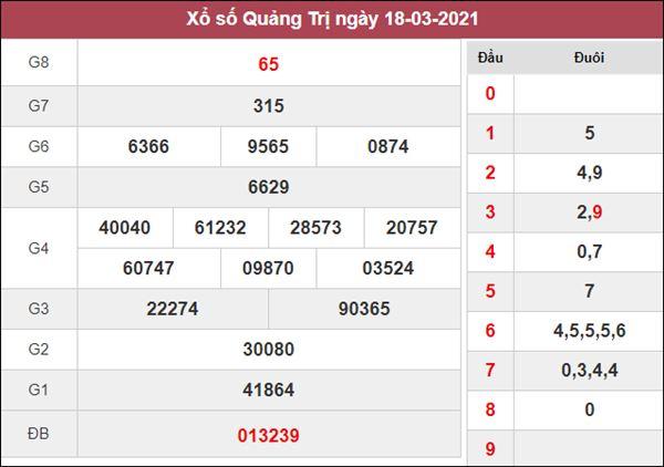 Phân tích XSQT 25/3/2021 chốt số đề Quảng Trị thứ 5 chuẩn xác