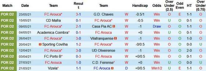 Nhận định trận đấu Arouca vs Rio Ave1 (1)
