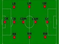 Các vị trí trong bóng đá – Tìm hiểu ý nghĩa, vai trò các vị trí trong bóng đá