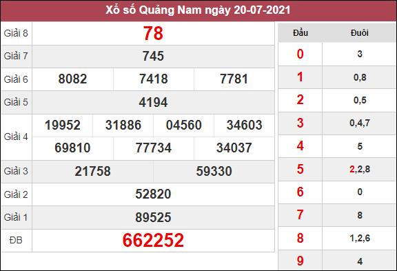 Phân tích KQXSQNM ngày 27/7/2021 dựa trên kết quả kì trước