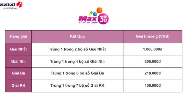 Cơ cấu giải vé số MAX 3D, MAX 3D+