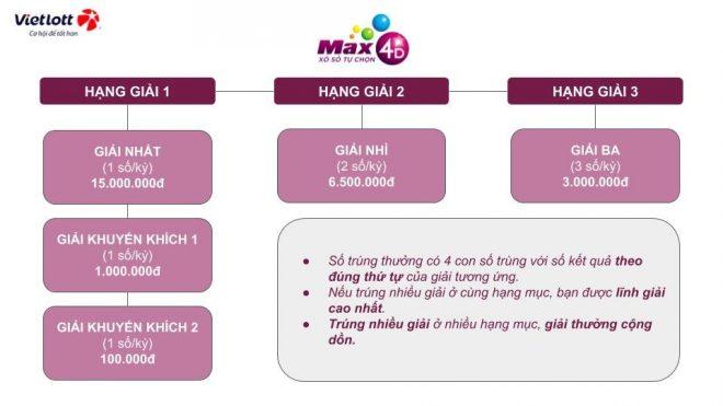 Cơ cấu giải thưởng Max 4D