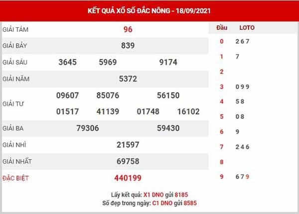 Phân tích XSDNO ngày 25/9/2021