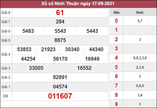 Phân tích KQXSNT ngày 24/9/2021 dựa trên kết quả kì trước