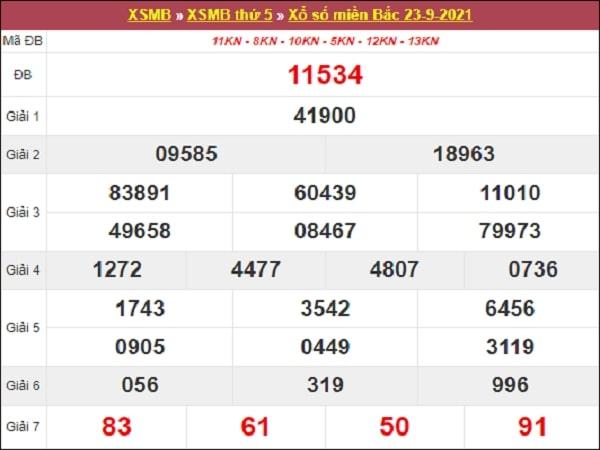 Phân tích XSMB 24/9/2021
